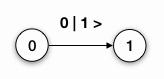 """Abb. 18: Zustandsdiagramm für einen """"fleissigen Biber"""" mit einem Zustand"""