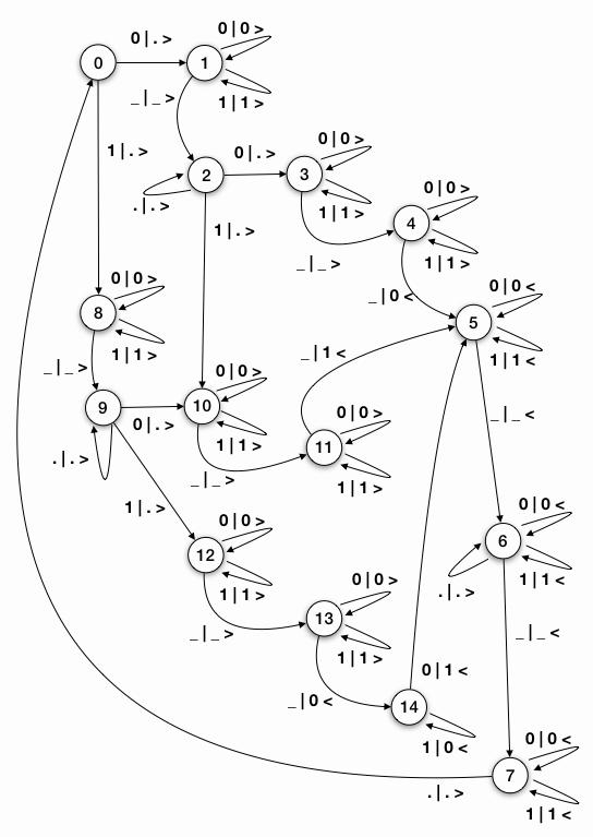 Abb. 17: Zustandsdiagramm