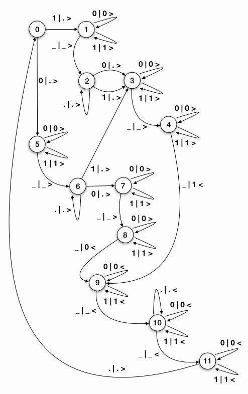 Abb. 16: Zustandsdiagramm