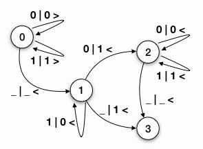 Abb. 13: Zustandsdiagramm