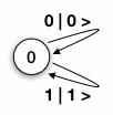 Abb. 5: Zustandsdiagramm