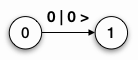 Abb. 2: Zustandsdiagramm